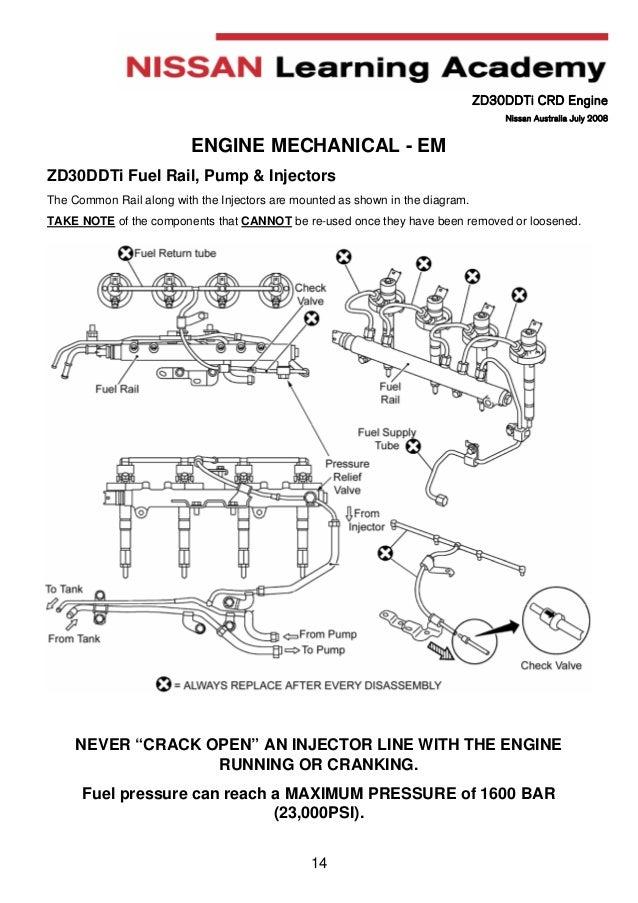 Nissan Zd30 Wiring Diagram - DIY Enthusiasts Wiring Diagrams •