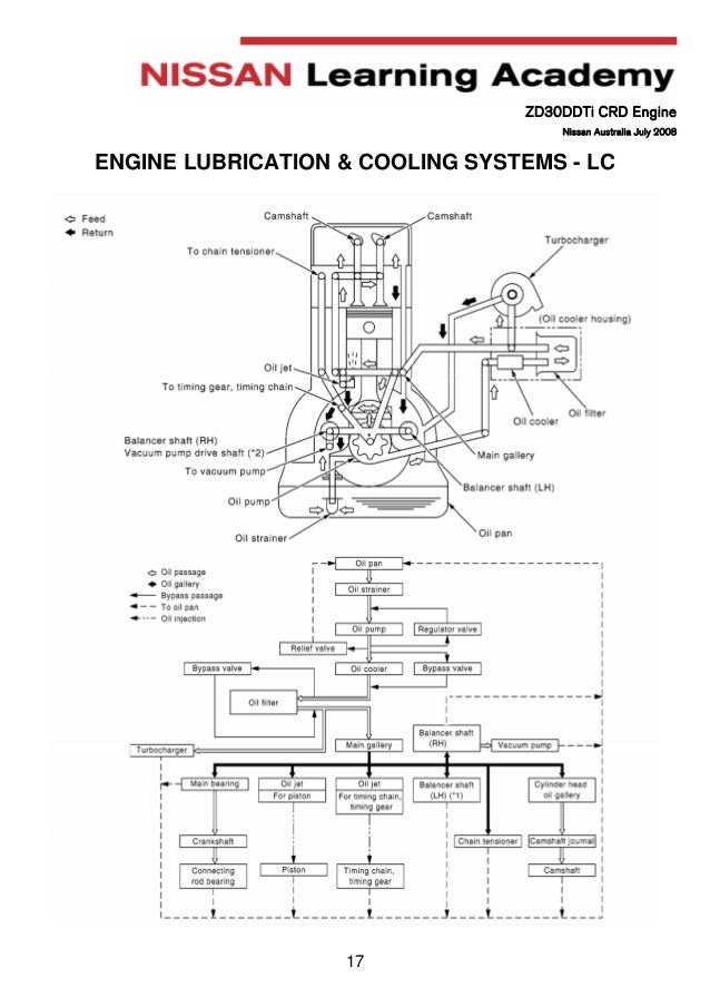 Nissan Zd30 Wiring Diagram - Auto Wiring Diagram Today •