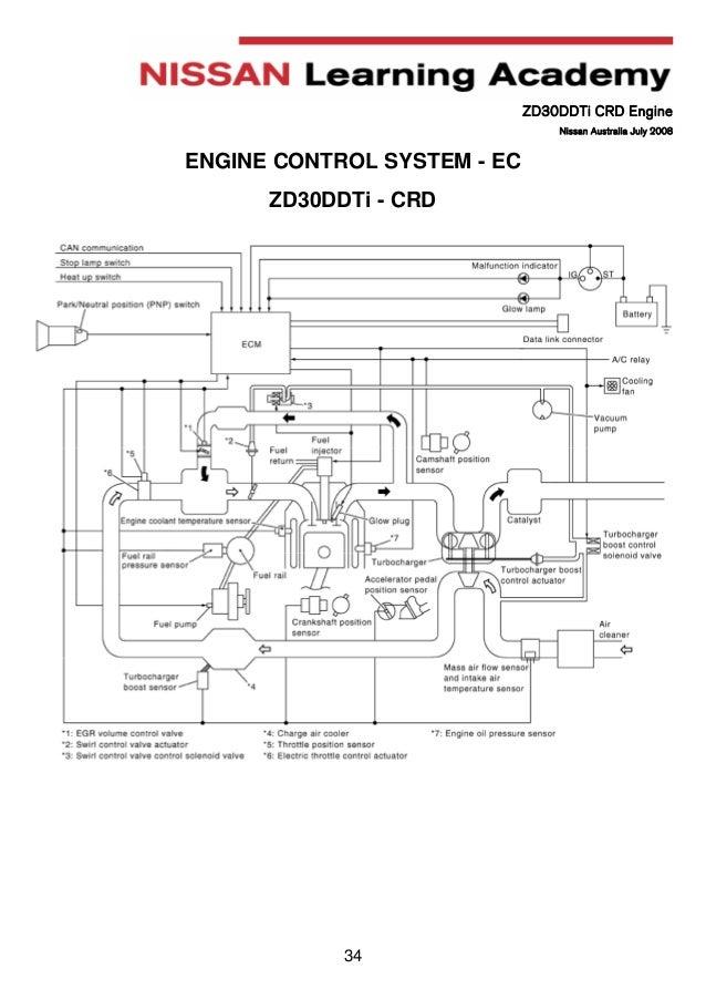 manual engine zd30 nissan rh slideshare net ECU Pinout ECU Pinout
