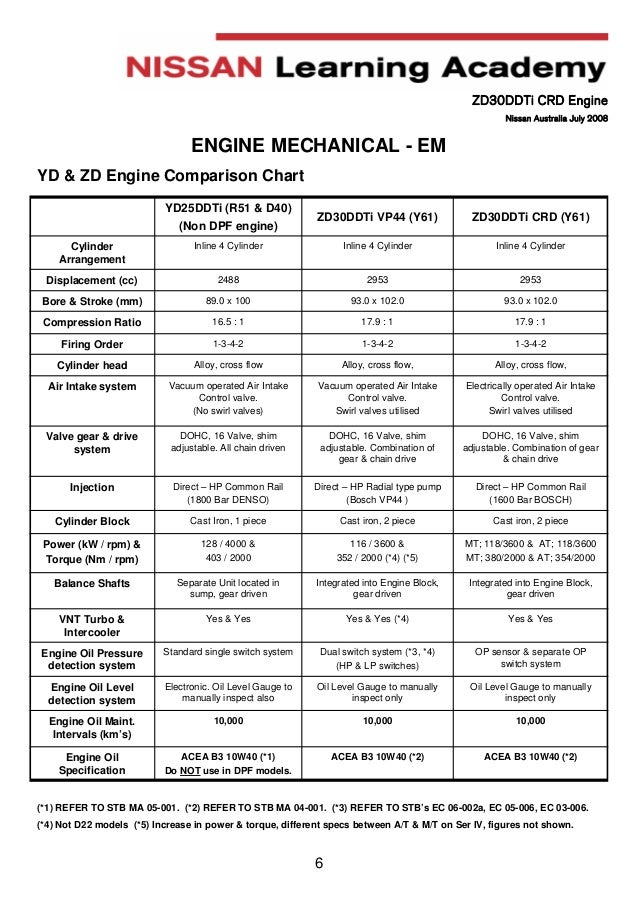 manual engine zd30 nissan rh slideshare net ZD30 Turbo Nissan ZD30 Engine Problem