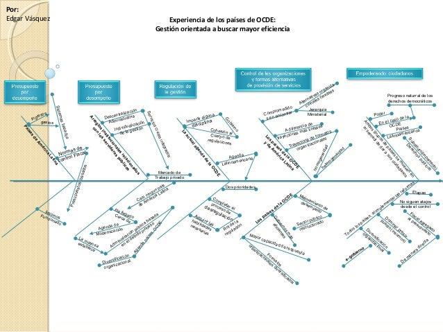 Por: Edgar Vásquez Experiencia de los países de OCDE: Gestión orientada a buscar mayor eficiencia Arreglos Institucionales...