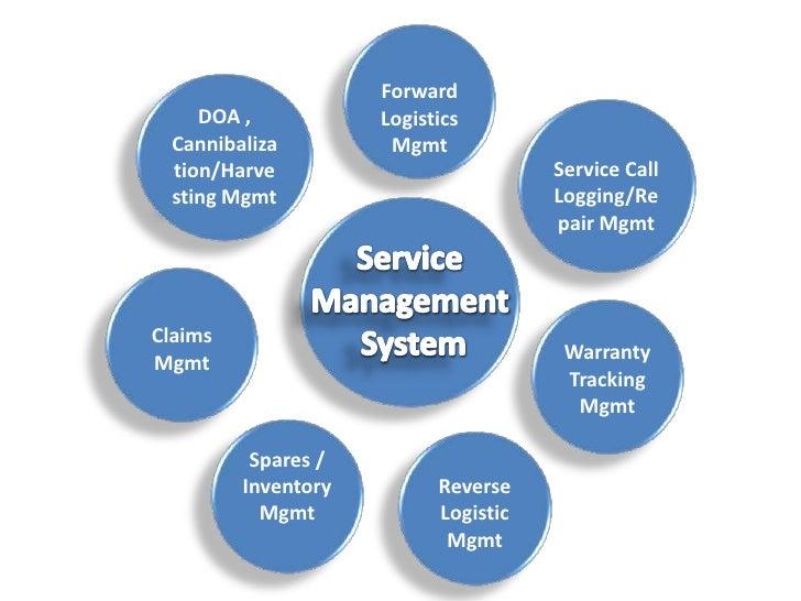 Zed Service A 360 Degree After Sales Service Automation