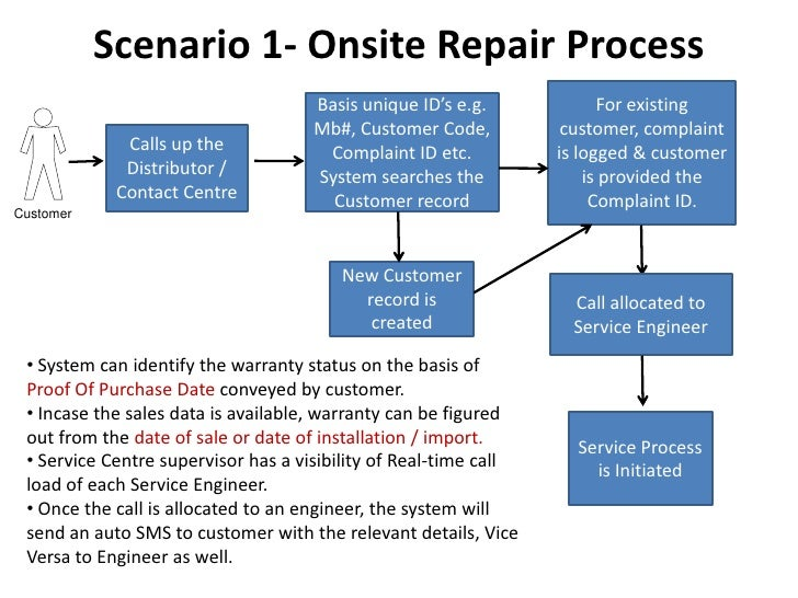 the after sales service process We help you build an efficient service organization, including cost-optimized spare parts logistics: after sales service with barkawi we help you build an efficient service organization a standardized repair process in after sales service.
