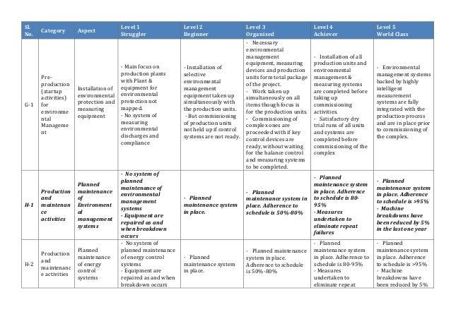 Zed Maturity Assessment Model 28th April 2015