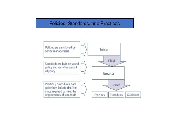 Information security blueprint policies standards and practices malvernweather Choice Image