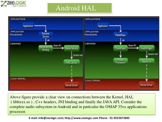 Zeelogic android-training-2013