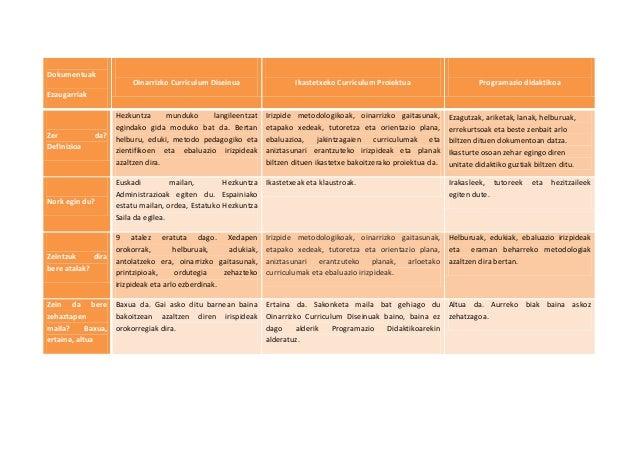 Dokumentuak                        Oinarrizko Curriculum Diseinua                 Ikastetxeko Curriculum Proiektua        ...