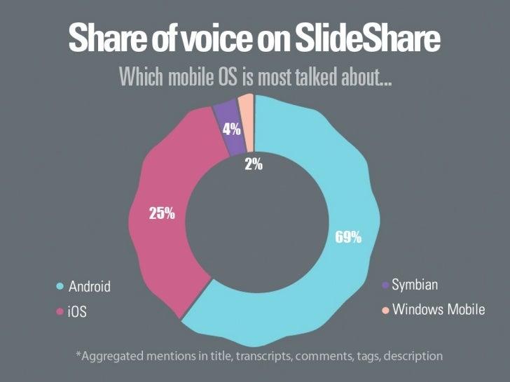 SlideShare Zeitgeist 2011