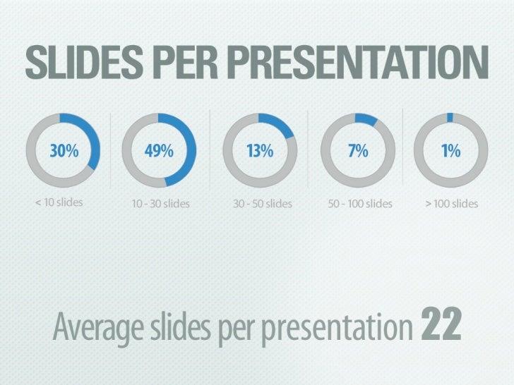 SlideShare Zeitgeist 2011 Slide 2