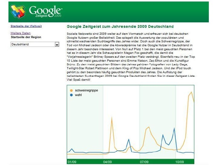 Zeitgeist Google Suchanfragetools