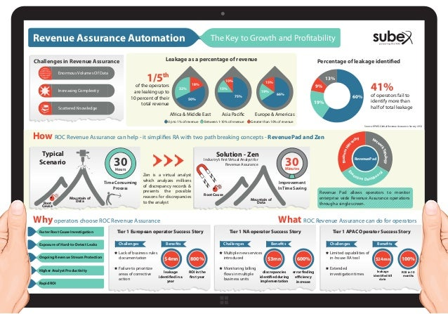 Revenue Assurance Automation  The Key to Growth and Profitability  Leakage as a percentage of revenue  Challenges in Reven...