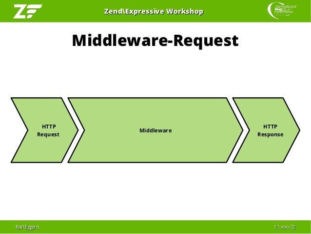 Ralf EggertRalf Eggert 1111 vonvon 7272 ZendExpressive WorkshopZendExpressive Workshop Middleware-Request HTTP Request HTT...