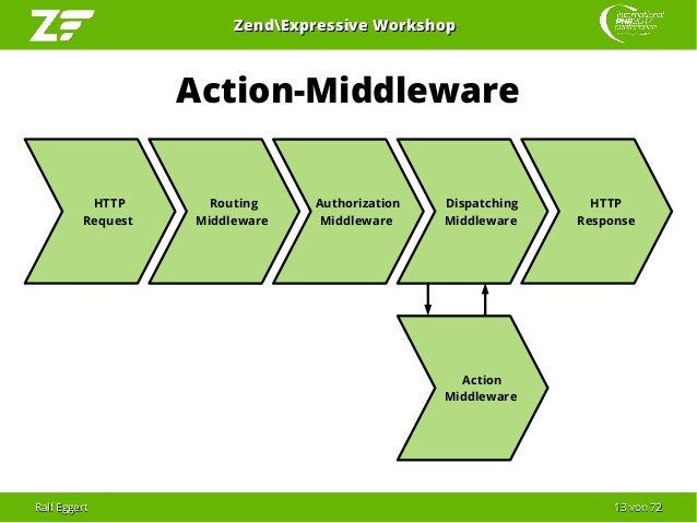 Ralf EggertRalf Eggert 1313 vonvon 7272 ZendExpressive WorkshopZendExpressive Workshop Action-Middleware HTTP Request HTTP...