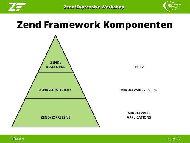 Ralf EggertRalf Eggert 1414 vonvon 7272 ZendExpressive WorkshopZendExpressive Workshop Zend Framework Komponenten ZEND DIA...