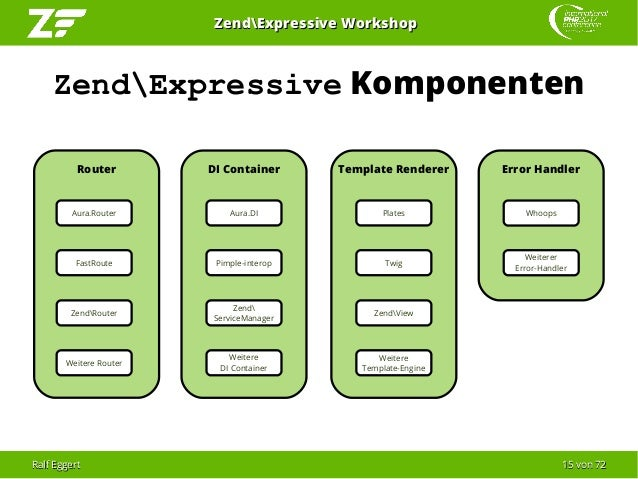 Ralf EggertRalf Eggert 1515 vonvon 7272 ZendExpressive WorkshopZendExpressive Workshop ZendExpressive Komponenten Router D...