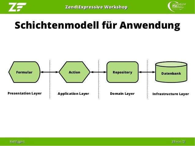 Ralf EggertRalf Eggert 2828 vonvon 7272 ZendExpressive WorkshopZendExpressive Workshop Schichtenmodell für Anwendung Repos...