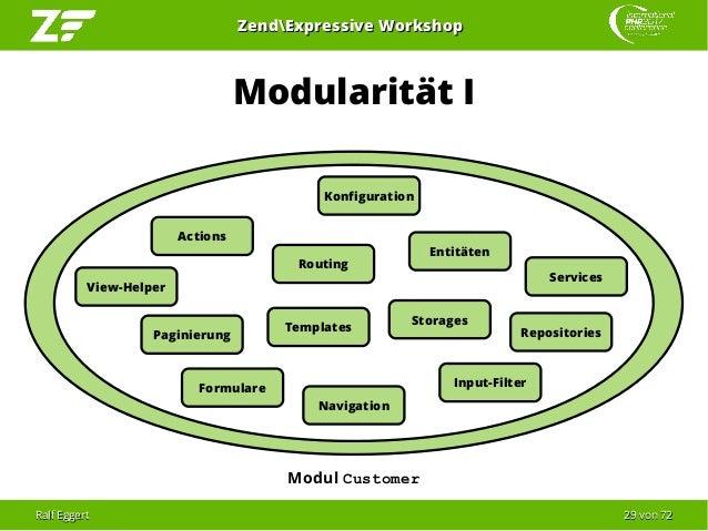 Ralf EggertRalf Eggert 2929 vonvon 7272 ZendExpressive WorkshopZendExpressive Workshop Modularität I Modul Customer Action...