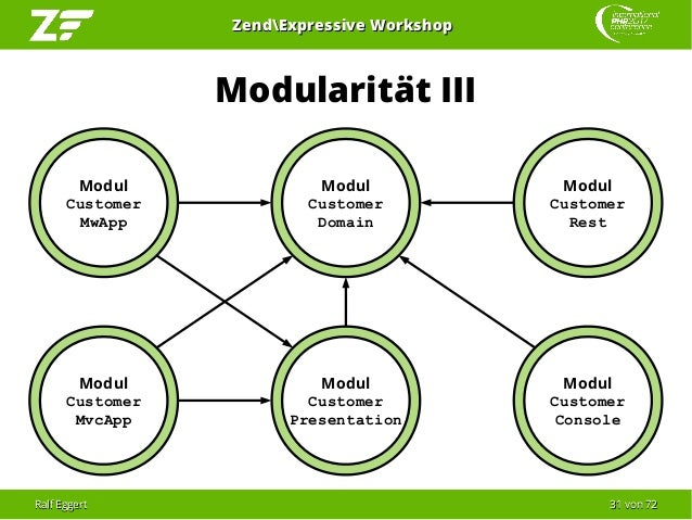 Ralf EggertRalf Eggert 3131 vonvon 7272 ZendExpressive WorkshopZendExpressive Workshop Modularität III Modul Customer MwAp...