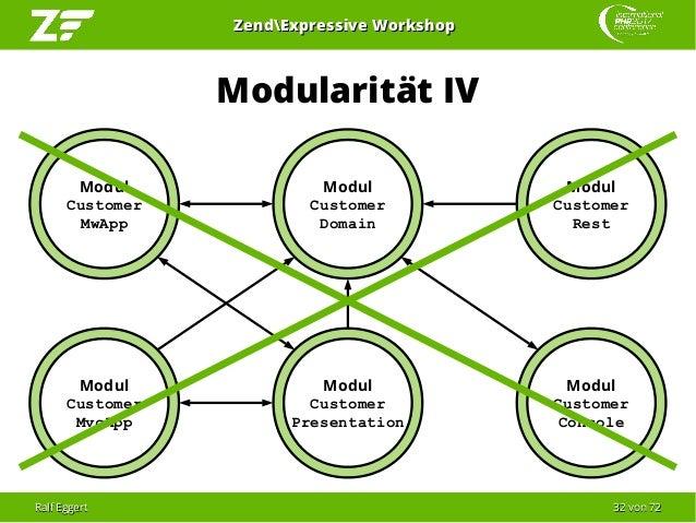 Ralf EggertRalf Eggert 3232 vonvon 7272 ZendExpressive WorkshopZendExpressive Workshop Modularität IV Modul Customer MwApp...