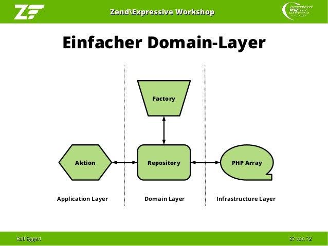 Ralf EggertRalf Eggert 3737 vonvon 7272 ZendExpressive WorkshopZendExpressive Workshop Einfacher Domain-Layer RepositoryAk...