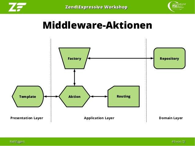 Ralf EggertRalf Eggert 4040 vonvon 7272 ZendExpressive WorkshopZendExpressive Workshop Routing Middleware-Aktionen Aktion ...