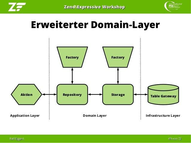 Ralf EggertRalf Eggert 4949 vonvon 7272 ZendExpressive WorkshopZendExpressive Workshop Erweiterter Domain-Layer Repository...