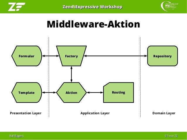 Ralf EggertRalf Eggert 5757 vonvon 7272 ZendExpressive WorkshopZendExpressive Workshop Routing Middleware-Aktion Aktion Ap...