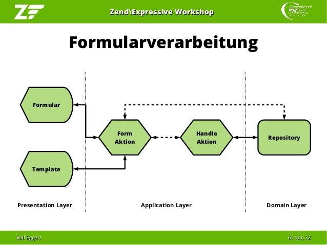 Ralf EggertRalf Eggert 6161 vonvon 7272 ZendExpressive WorkshopZendExpressive Workshop Formularverarbeitung Form Aktion Ap...
