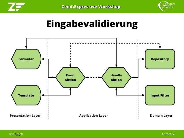 Ralf EggertRalf Eggert 6464 vonvon 7272 ZendExpressive WorkshopZendExpressive Workshop Eingabevalidierung Form Aktion Appl...