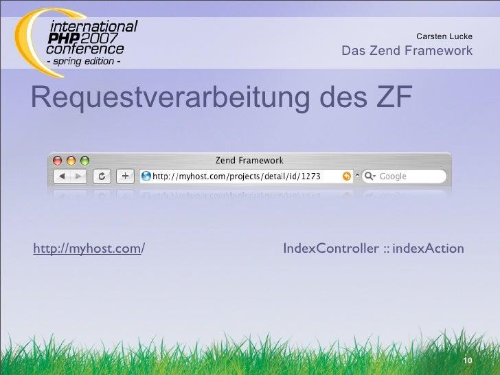 Carsten Lucke                               Das Zend Framework   Requestverarbeitung des ZF    http://myhost.com/   IndexC...