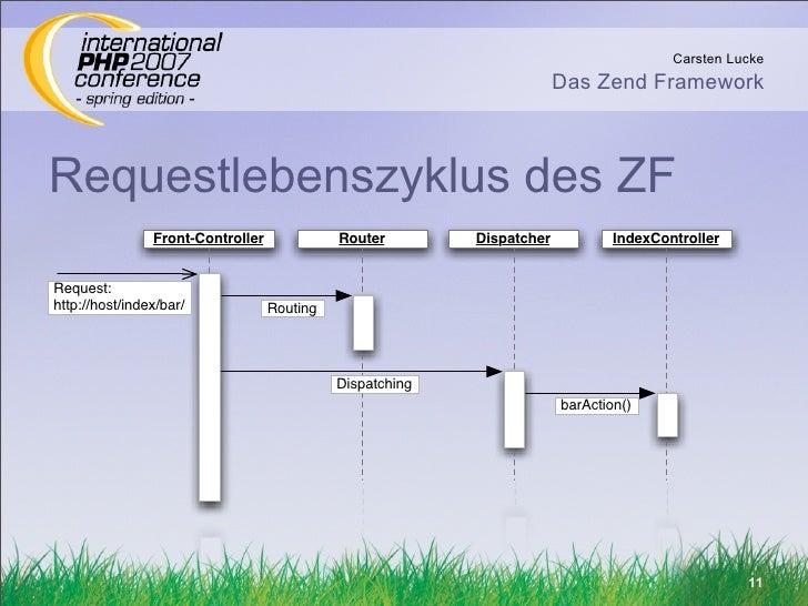 Carsten Lucke                                                                         Das Zend Framework    Requestlebensz...