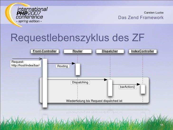 Carsten Lucke                                                                              Das Zend Framework    Requestle...