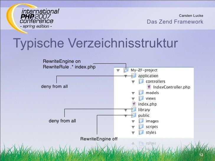 Carsten Lucke                                            Das Zend Framework    Typische Verzeichnisstruktur      RewriteEn...