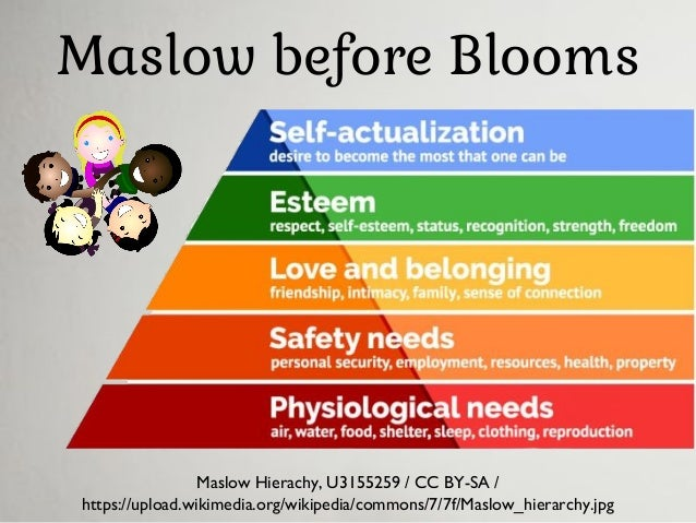 Maslow before Blooms Maslow Hierachy, U3155259 / CC BY-SA / https://upload.wikimedia.org/wikipedia/commons/7/7f/Maslow_hie...