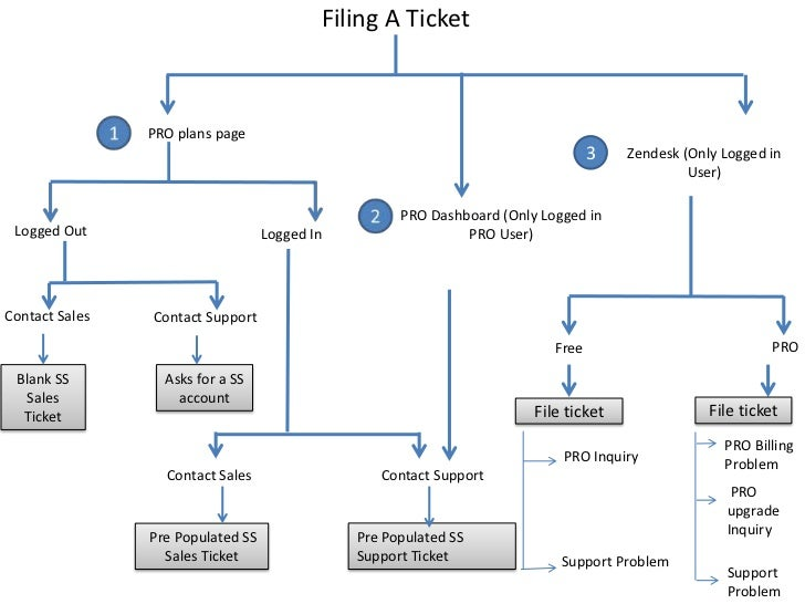 Zendesk how to file a ticket (1)