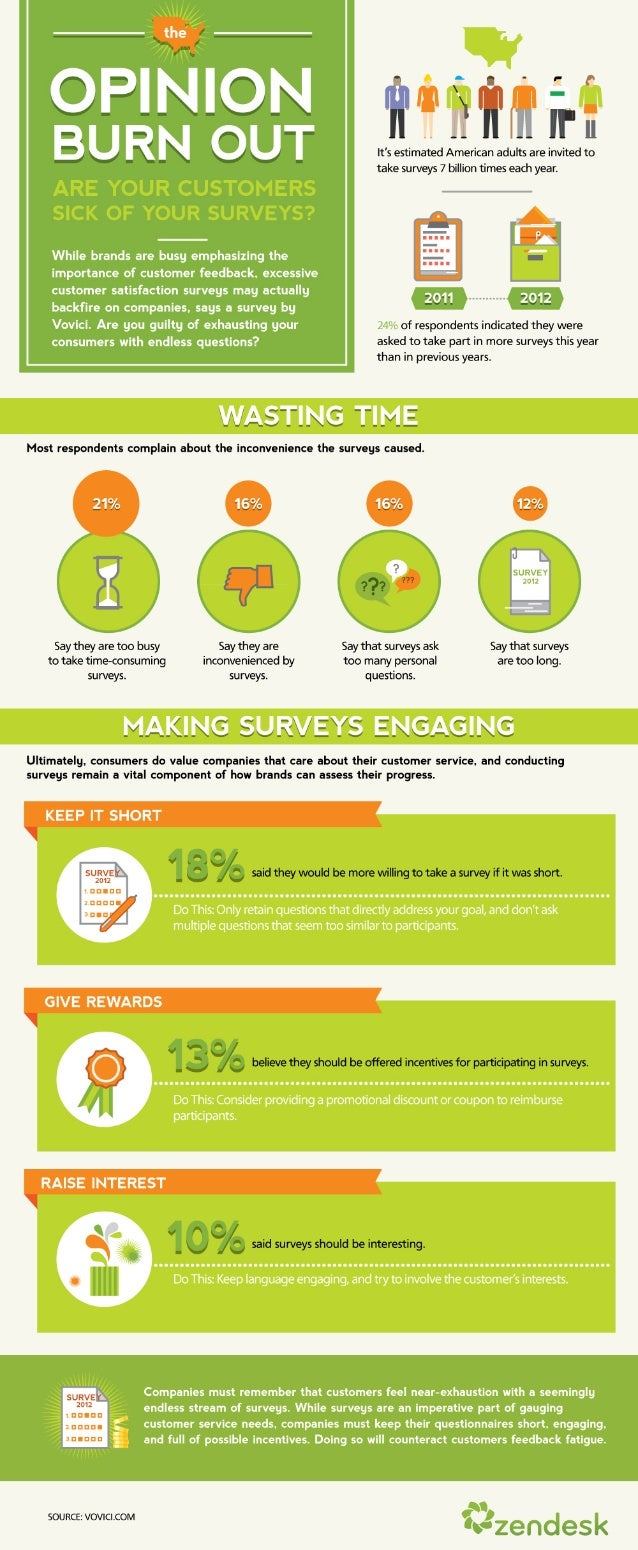 The Opinion Burn Out: Are Your Customers Sick of Your Surveys [Infographic]