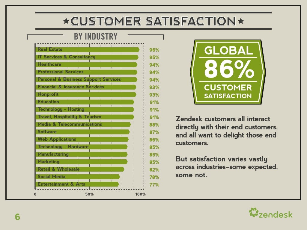 customer satisfaction by industry real