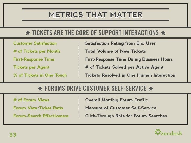 METRICS THAT MATTER TICKETS ARE