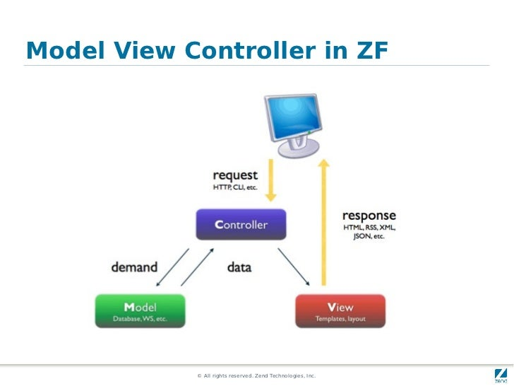 Model View Controller in ZF            © All rights reserved. Zend Technologies, Inc.