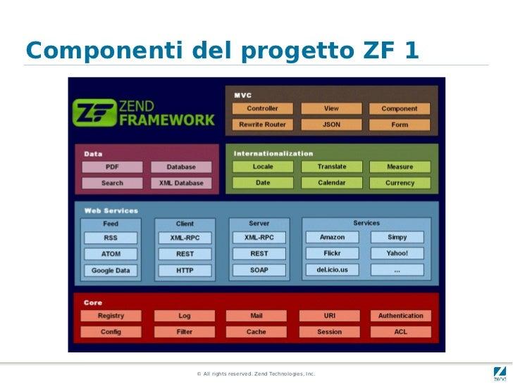 Componenti del progetto ZF 1            © All rights reserved. Zend Technologies, Inc.