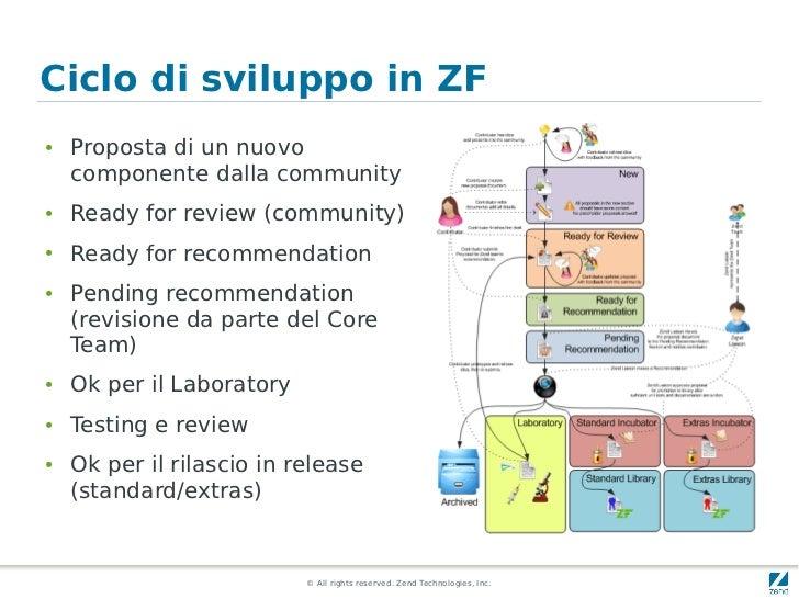 Ciclo di sviluppo in ZF●   Proposta di un nuovo    componente dalla community●   Ready for review (community)●   Ready for...