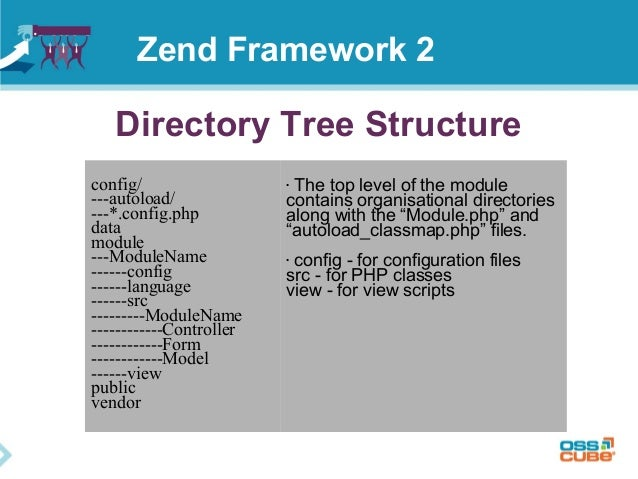 Directory Tree Structure config/ ---autoload/ ---*.config.php data module ---ModuleName ------config ------language ------...