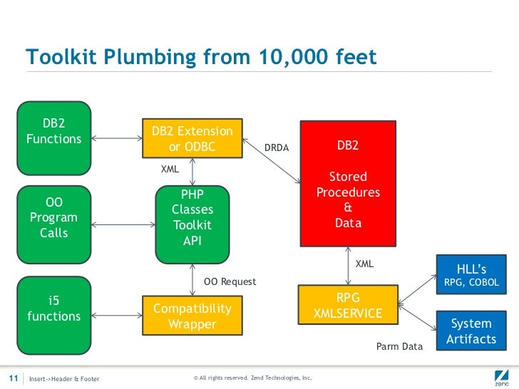 Toolkit Plumbing from 10,000 feet       DB2                               DB2 Extension     Functions                     ...