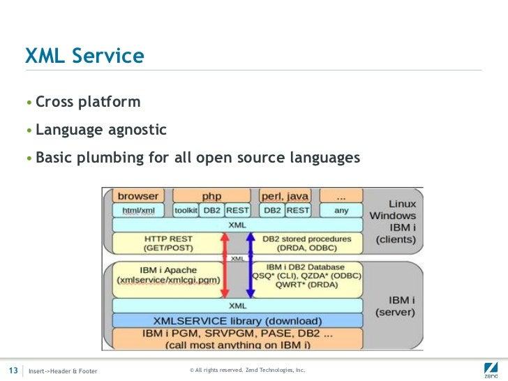 XML Service     • Cross platform     • Language agnostic     • Basic plumbing for all open source languages13   Insert->He...