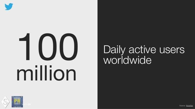 500  million Tweets per day Source:  IDC ! Source: Brickfish