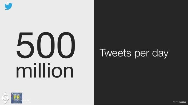 400  million Tweets per day Source:  IDC ! Source: Twitter