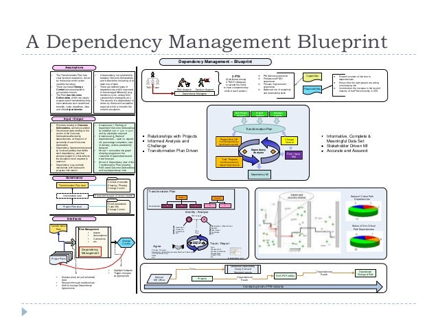 Zen and the art of pmo optimisation level12 incoming arrowheads 30 a dependency management blueprint malvernweather Gallery