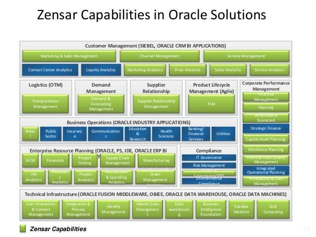 crm capability Zensar Technologies Oracle Capabilities