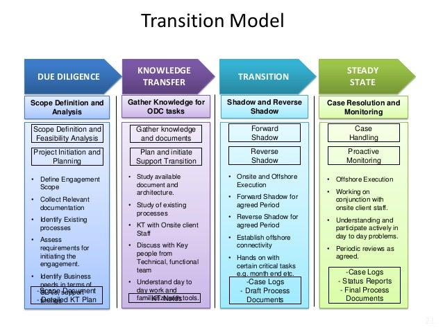 transition plan template ppt