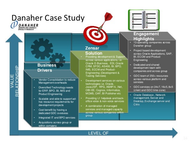 danaher case study Danaher corporation, 2007-2017 case solution, danaher corporation, 2007-2017 case solution this case is about strategy & execution publication date: january 18, 2017 on july 2, 2016, danaher corp.
